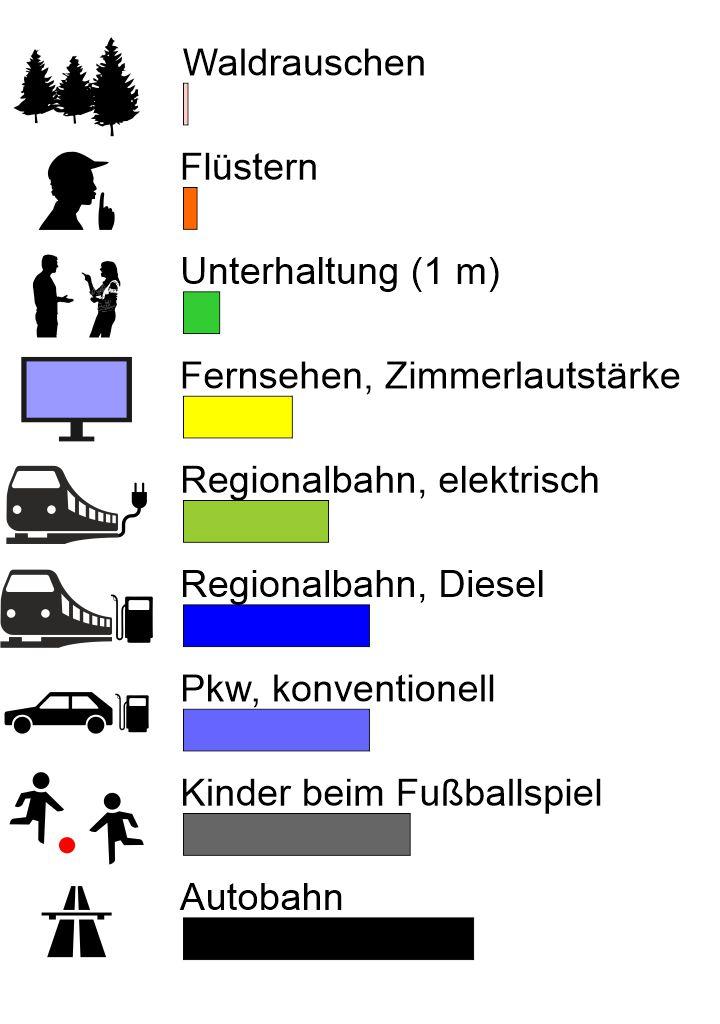 Lärm-Tabelle