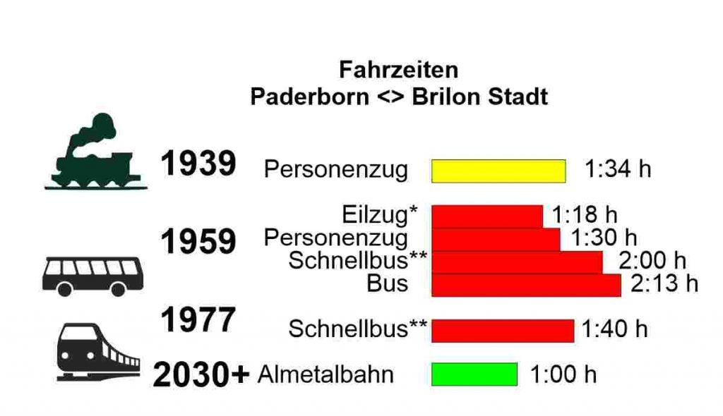 Fahrzeiten von 1939 bis 2030